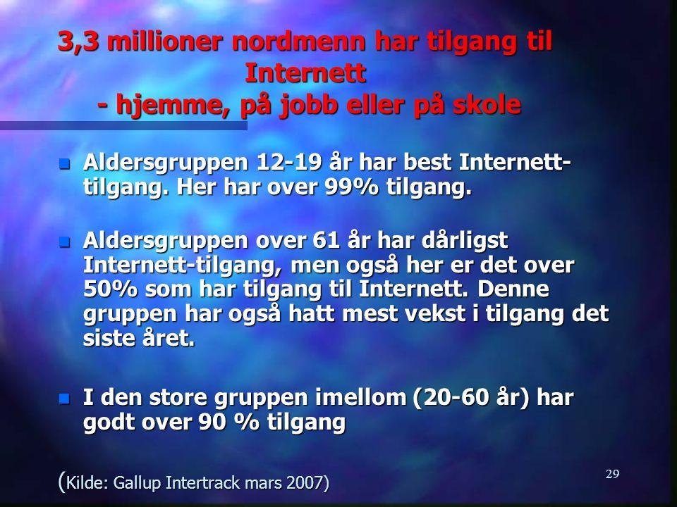 3,3 millioner nordmenn har tilgang til Internett - hjemme, på jobb eller på skole