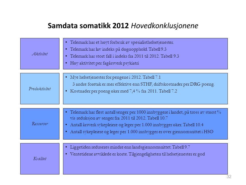 Samdata somatikk 2012 Hovedkonklusjonene