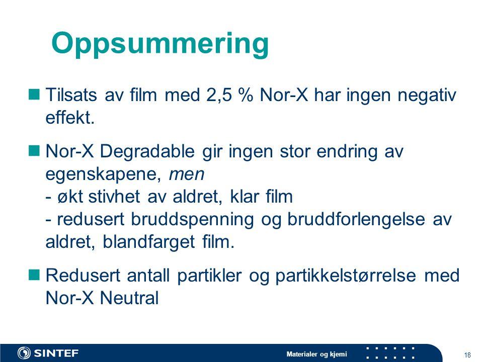 Oppsummering Tilsats av film med 2,5 % Nor-X har ingen negativ effekt.