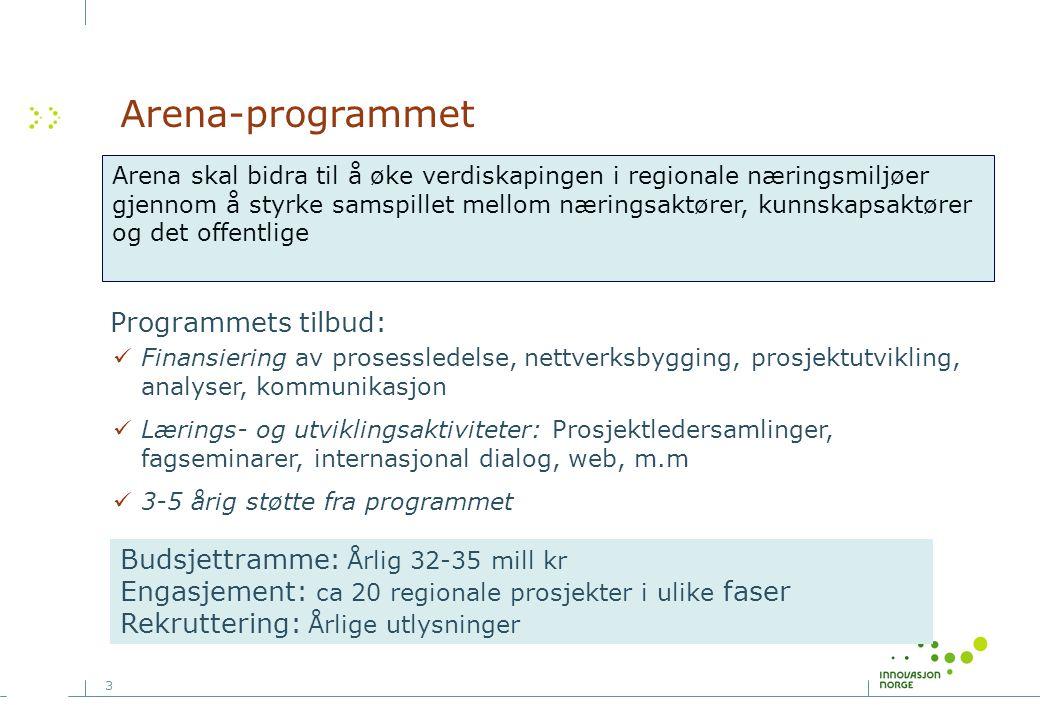 Arena-programmet Programmets tilbud: