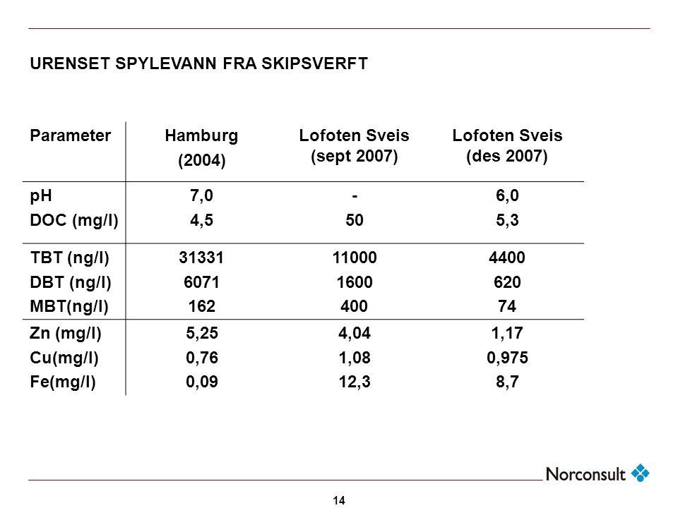 URENSET SPYLEVANN FRA SKIPSVERFT Parameter Hamburg (2004)