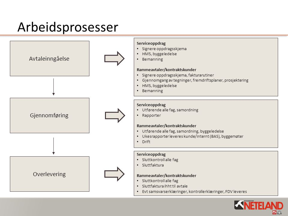 Arbeidsprosesser Avtaleinngåelse Gjennomføring Overlevering