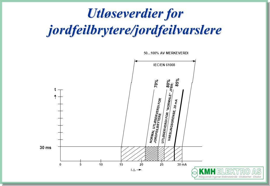 Utløseverdier for jordfeilbrytere/jordfeilvarslere