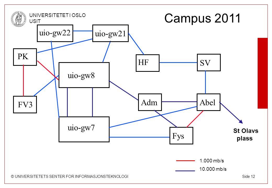 Campus 2011 uio-gw22 uio-gw21 PK HF SV uio-gw8 Adm Abel FV3 uio-gw7