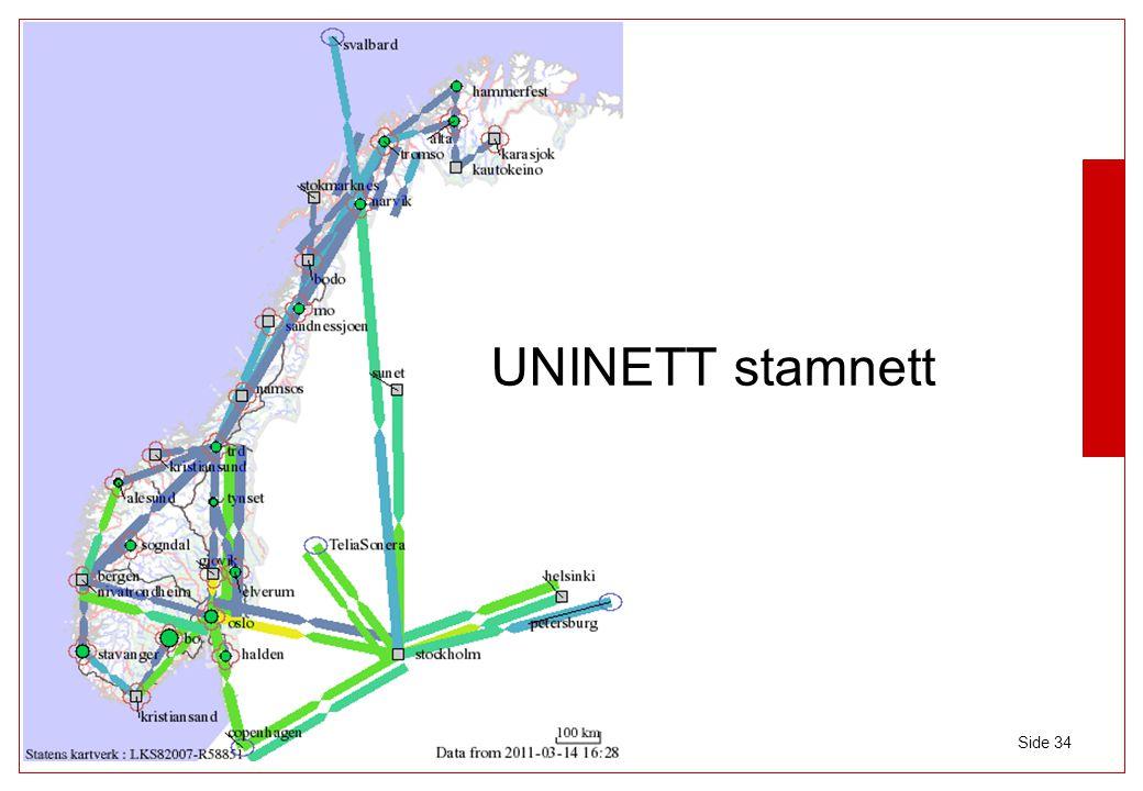 UNINETT stamnett