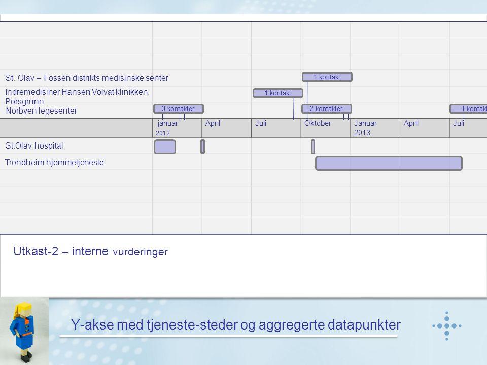 Y-akse med tjeneste-steder og aggregerte datapunkter