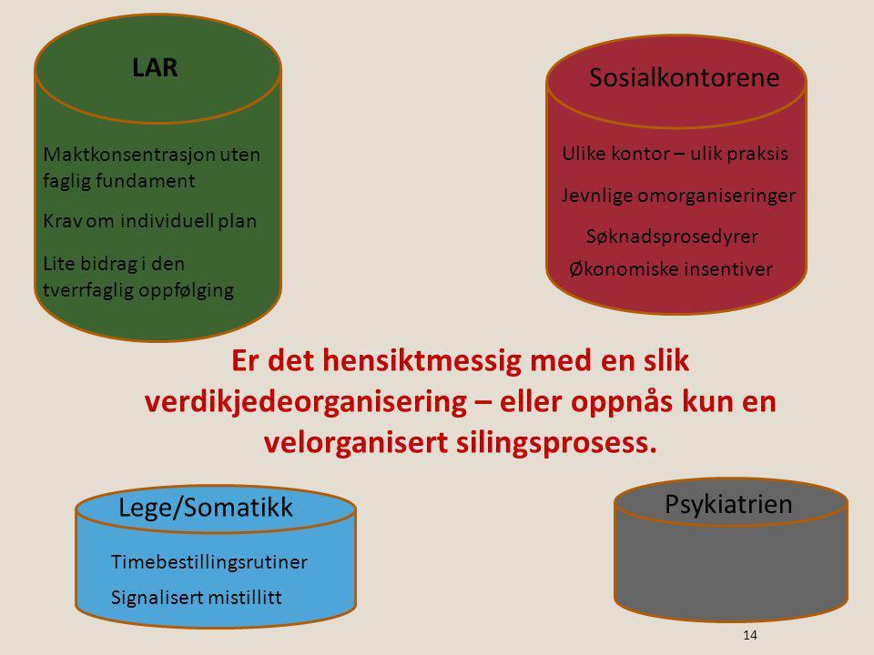 LAR Sosialkontorene. Maktkonsentrasjon uten faglig fundament. Ulike kontor – ulik praksis. Jevnlige omorganiseringer.
