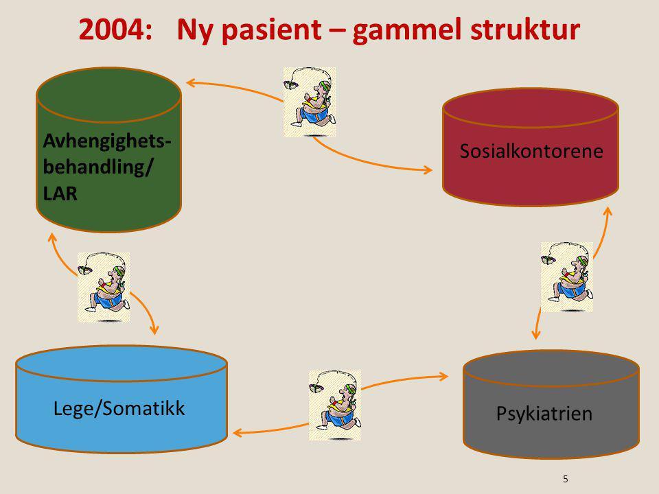2004: Ny pasient – gammel struktur