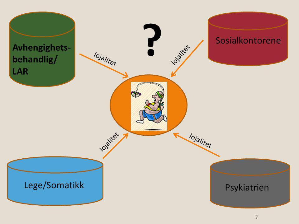 Sosialkontorene Avhengighets-behandlig/ LAR Lege/Somatikk