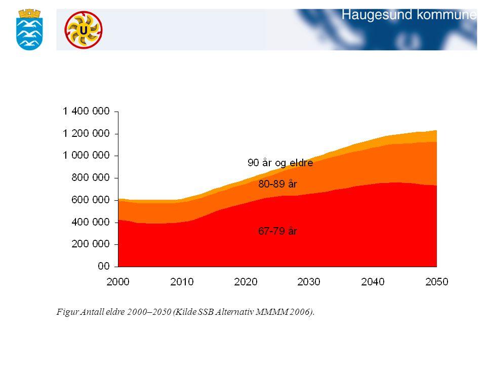 Figur Antall eldre 2000–2050 (Kilde SSB Alternativ MMMM 2006).