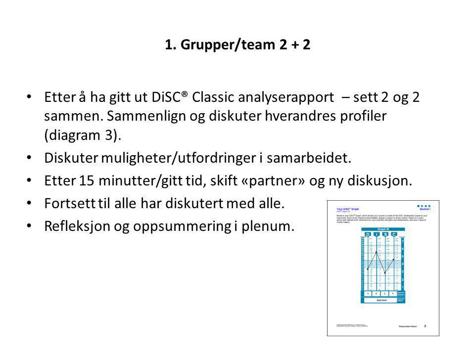 1. Grupper/team 2 + 2 Etter å ha gitt ut DiSC® Classic analyserapport – sett 2 og 2 sammen. Sammenlign og diskuter hverandres profiler (diagram 3).