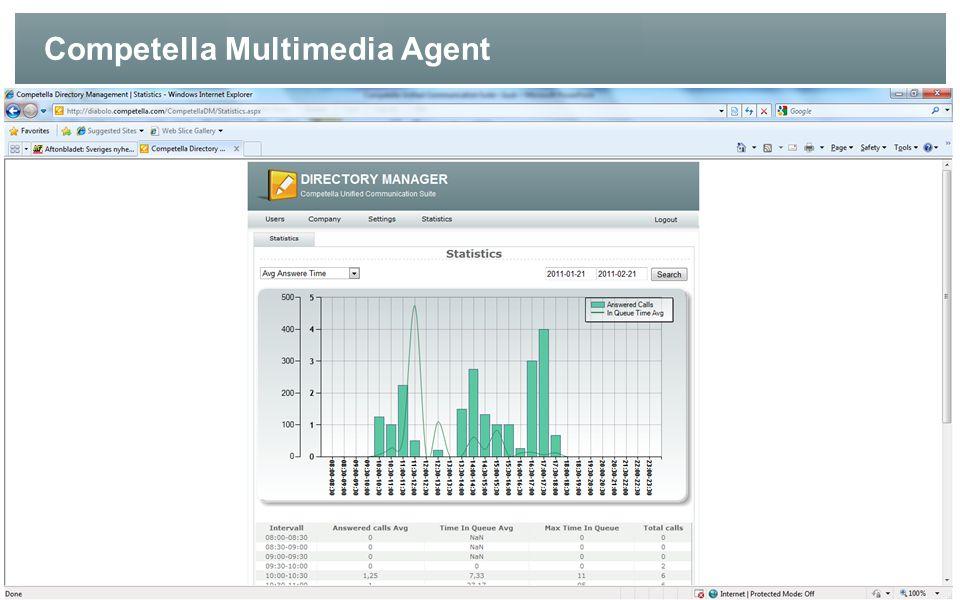 Competella Multimedia Agent