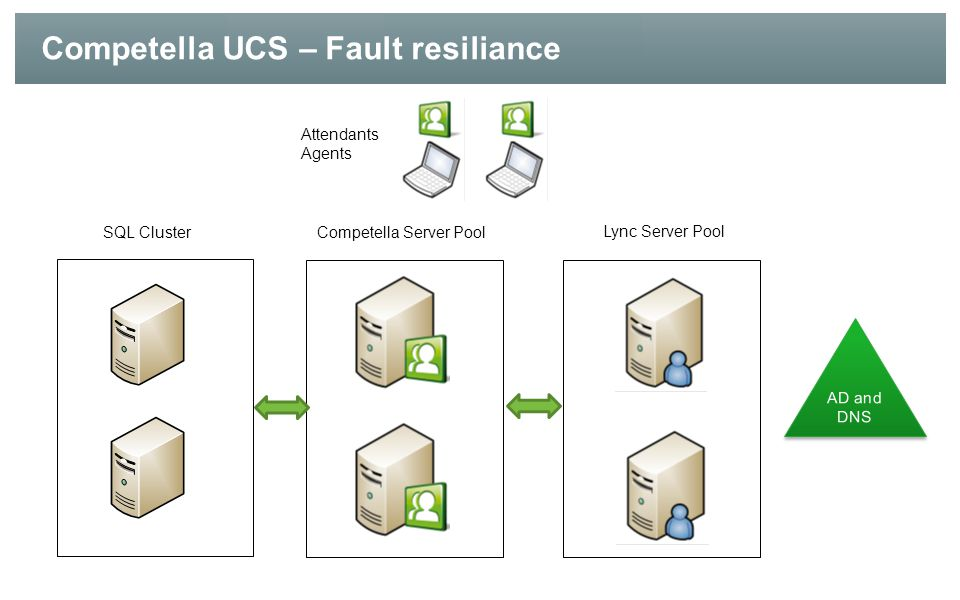 Competella UCS – Fault resiliance