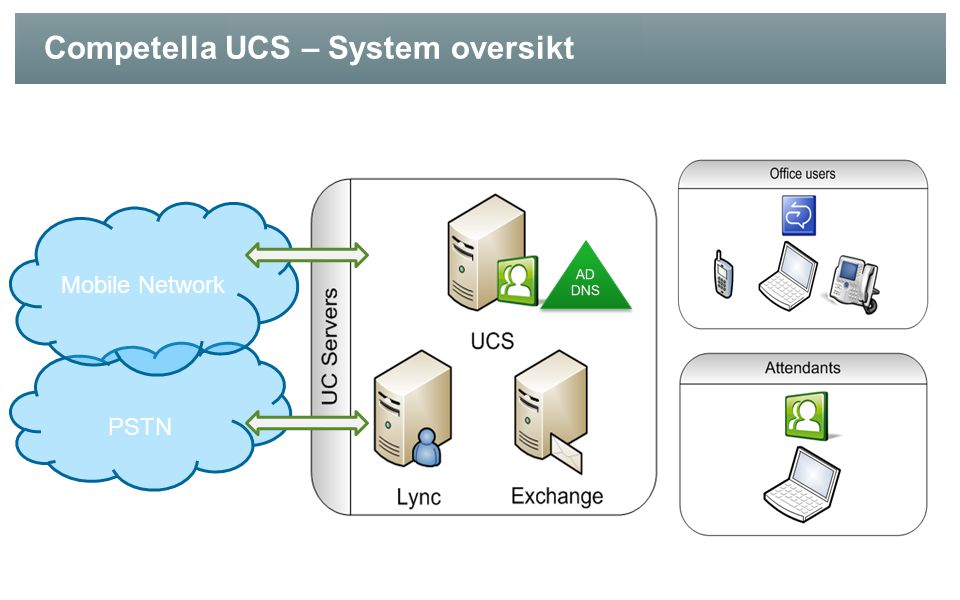 Competella UCS – System oversikt