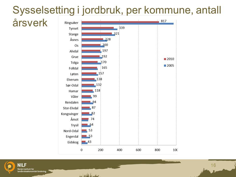 Sysselsetting i jordbruk, per kommune, antall årsverk