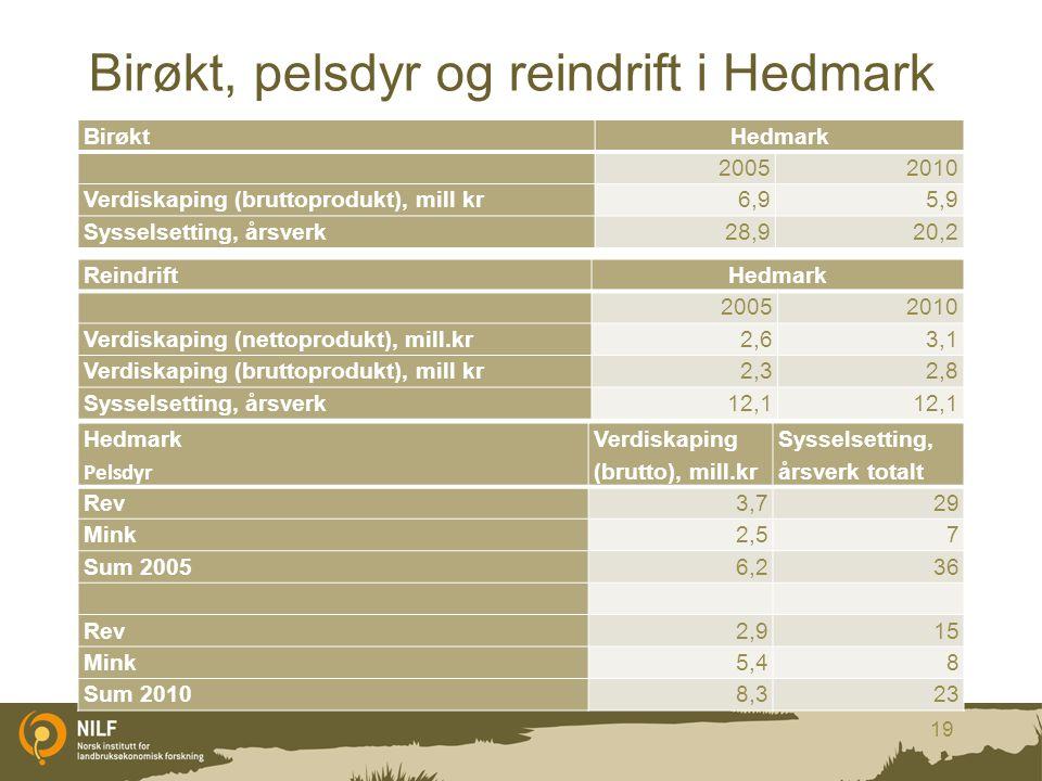Birøkt, pelsdyr og reindrift i Hedmark