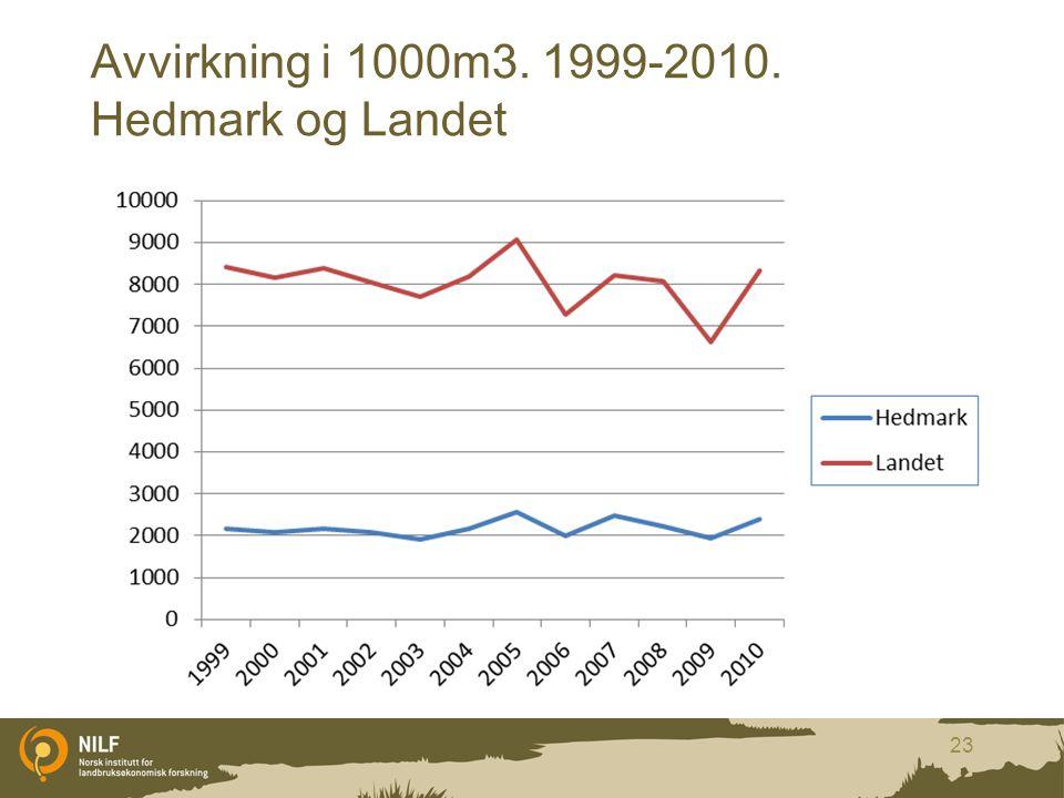Avvirkning i 1000m3. 1999-2010. Hedmark og Landet