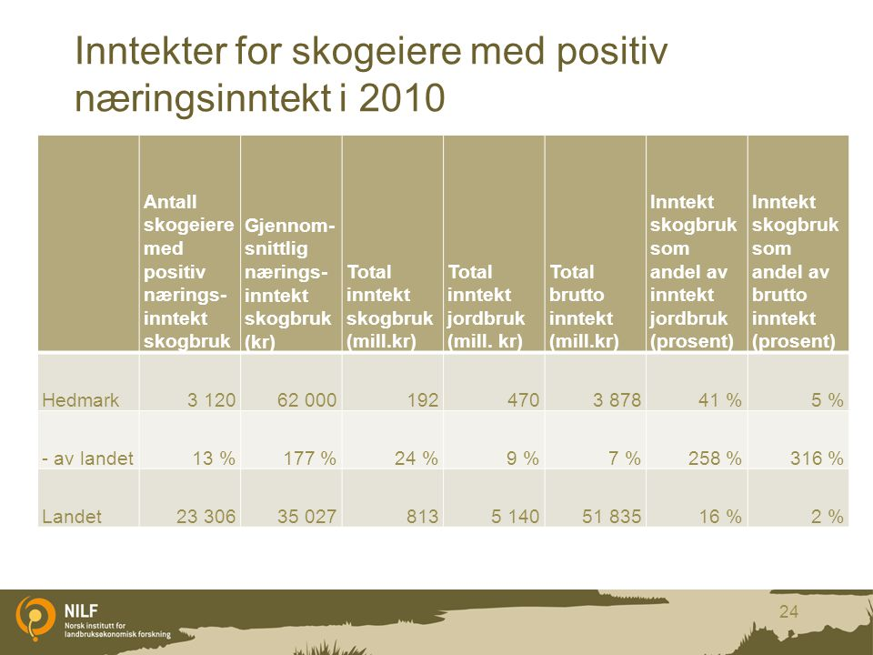 Inntekter for skogeiere med positiv næringsinntekt i 2010