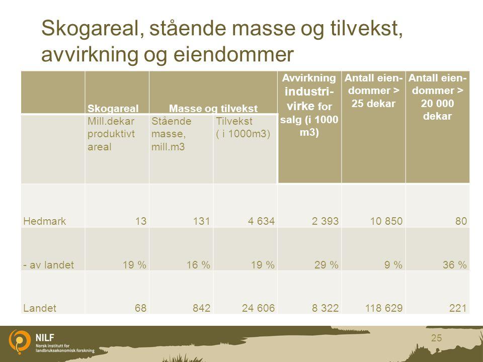 Skogareal, stående masse og tilvekst, avvirkning og eiendommer