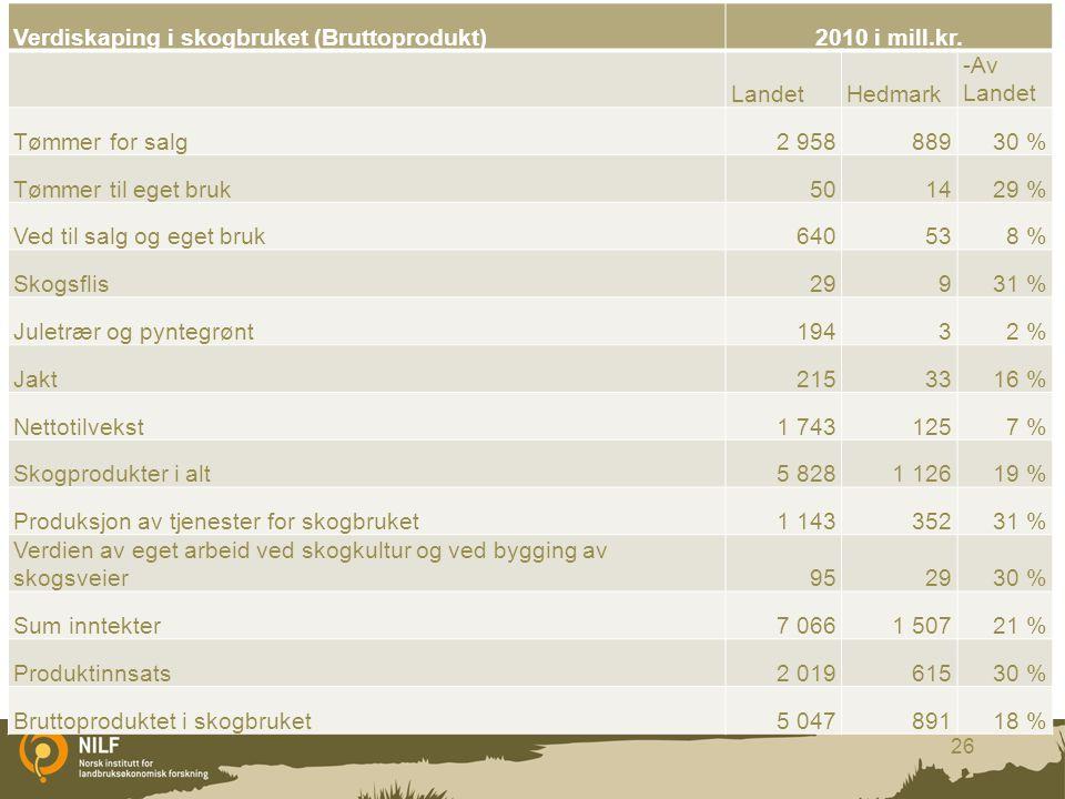 Verdiskaping i skogbruket (Bruttoprodukt) 2010 i mill.kr. Landet