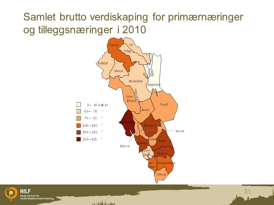 Samlet brutto verdiskaping for primærnæringer og tilleggsnæringer i 2010