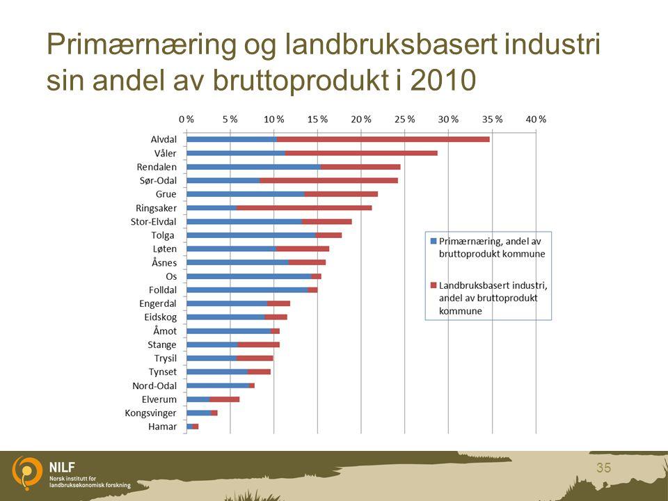 Primærnæring og landbruksbasert industri sin andel av bruttoprodukt i 2010