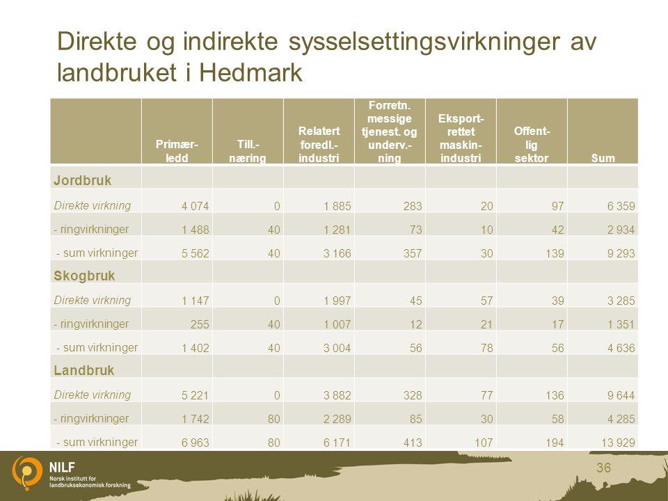 Direkte og indirekte sysselsettingsvirkninger av landbruket i Hedmark