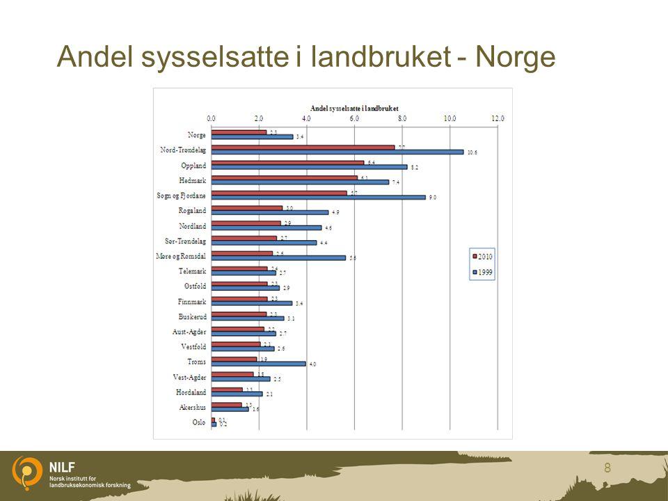 Andel sysselsatte i landbruket - Norge