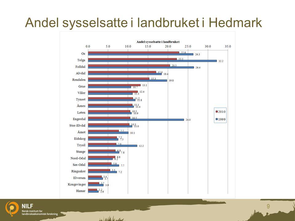 Andel sysselsatte i landbruket i Hedmark