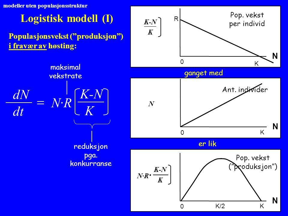 dN K-N = N·R dt K Logistisk modell (I)