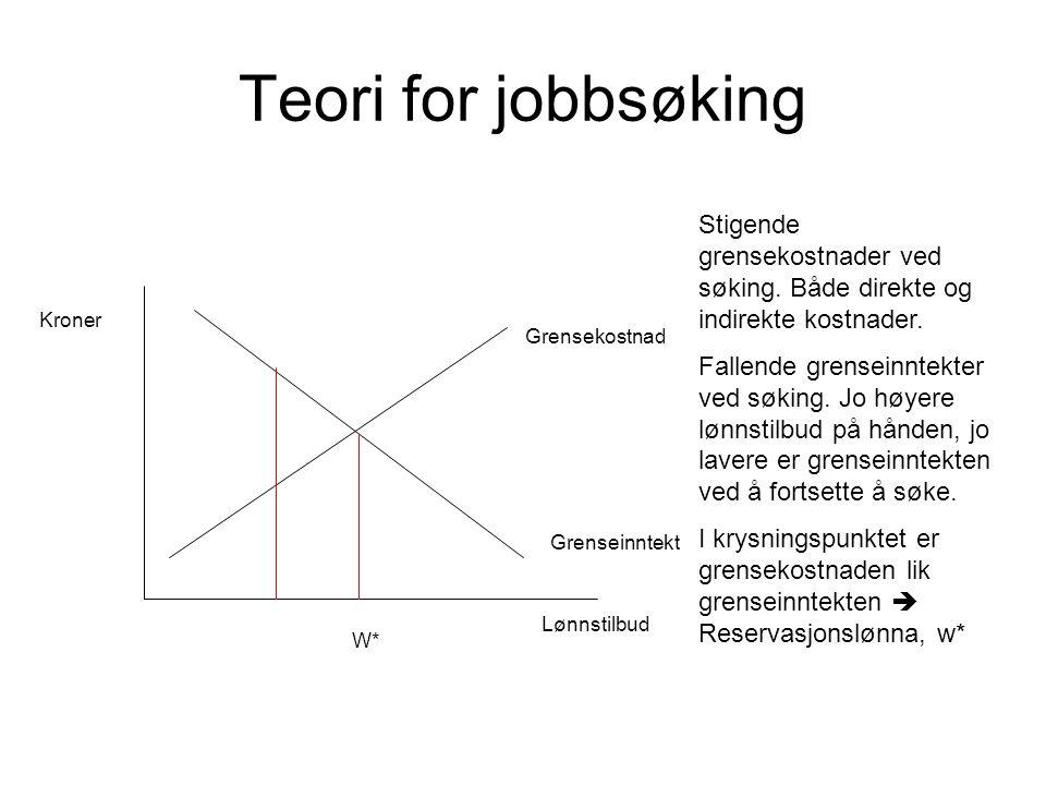 Teori for jobbsøking Stigende grensekostnader ved søking. Både direkte og indirekte kostnader.