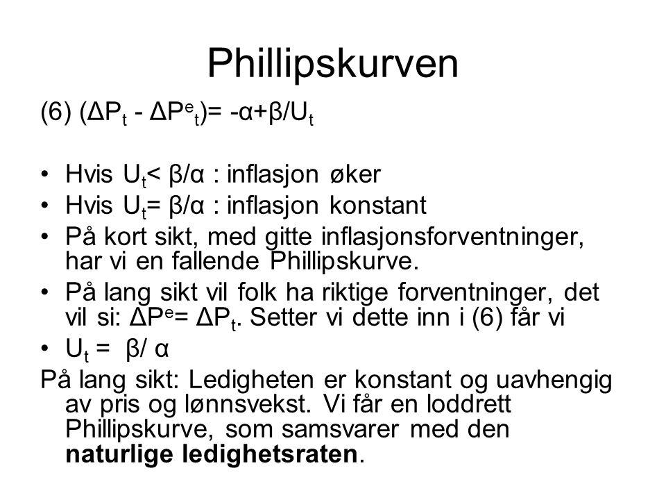 Phillipskurven (6) (ΔPt - ΔPet)= -α+β/Ut
