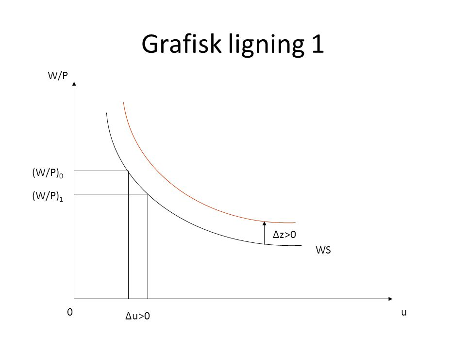 Grafisk ligning 1 W/P (W/P)0 (W/P)1 Δz>0 WS u Δu>0