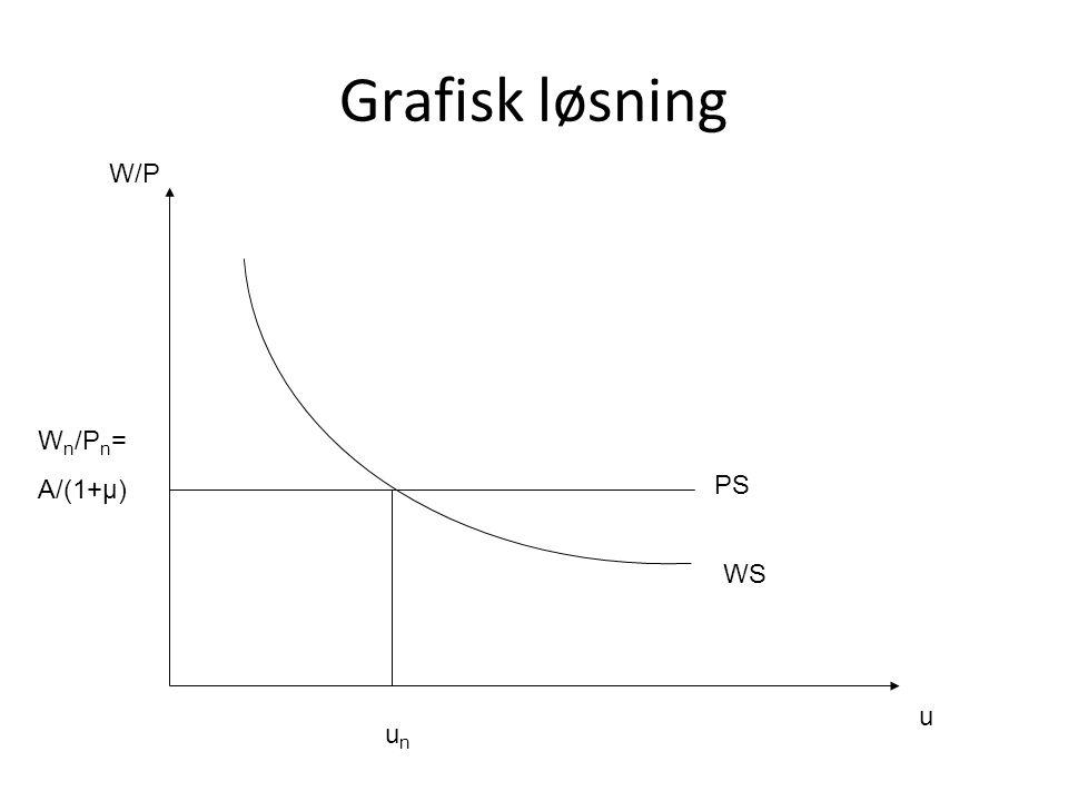 Grafisk løsning W/P Wn/Pn= A/(1+μ) PS WS u un