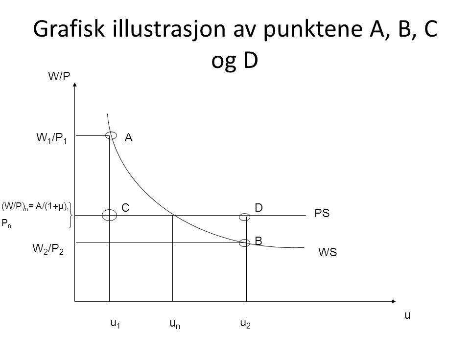 Grafisk illustrasjon av punktene A, B, C og D