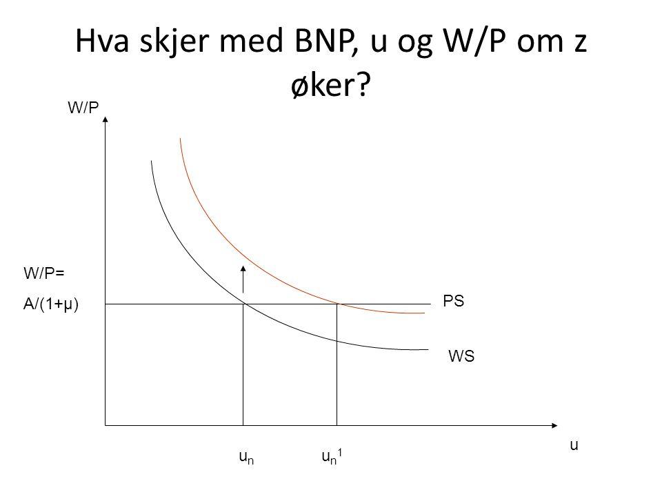 Hva skjer med BNP, u og W/P om z øker