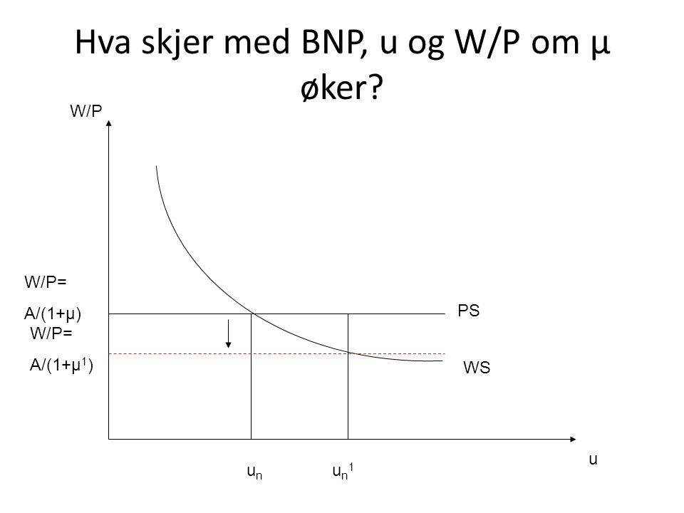Hva skjer med BNP, u og W/P om μ øker