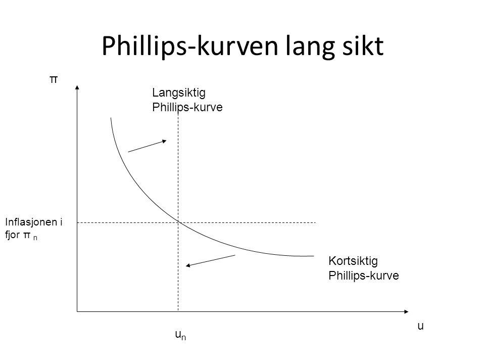 Phillips-kurven lang sikt