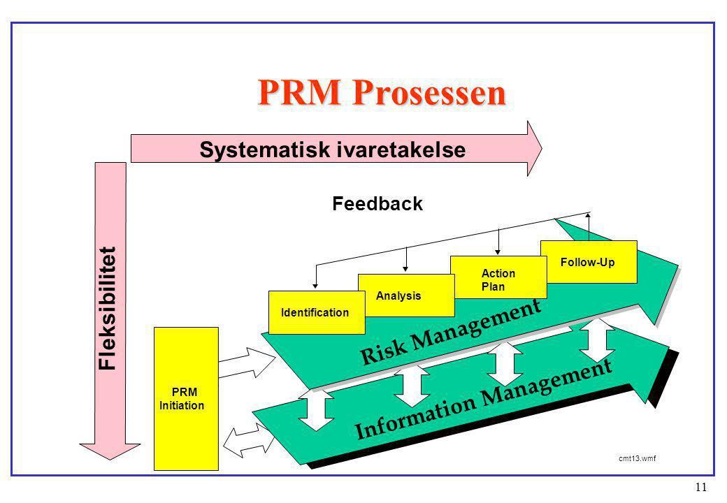 PRM Prosessen Systematisk ivaretakelse Fleksibilitet Risk Management