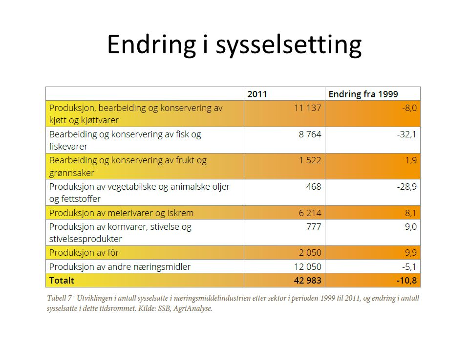 Endring i sysselsetting