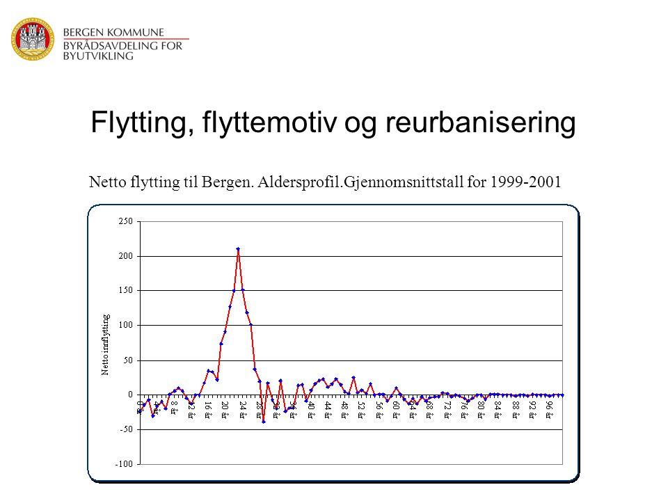 Flytting, flyttemotiv og reurbanisering