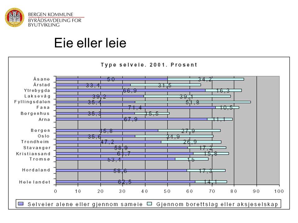 Eie eller leie Bergen: · 105 000 boliger i Bergen i 20001,