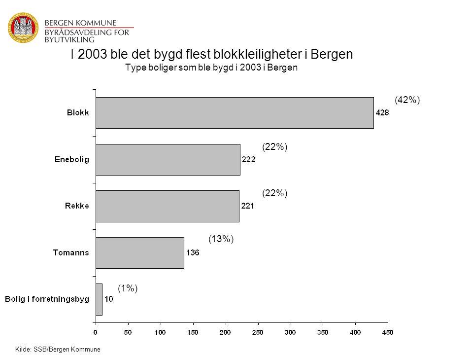 I 2003 ble det bygd flest blokkleiligheter i Bergen Type boliger som ble bygd i 2003 i Bergen