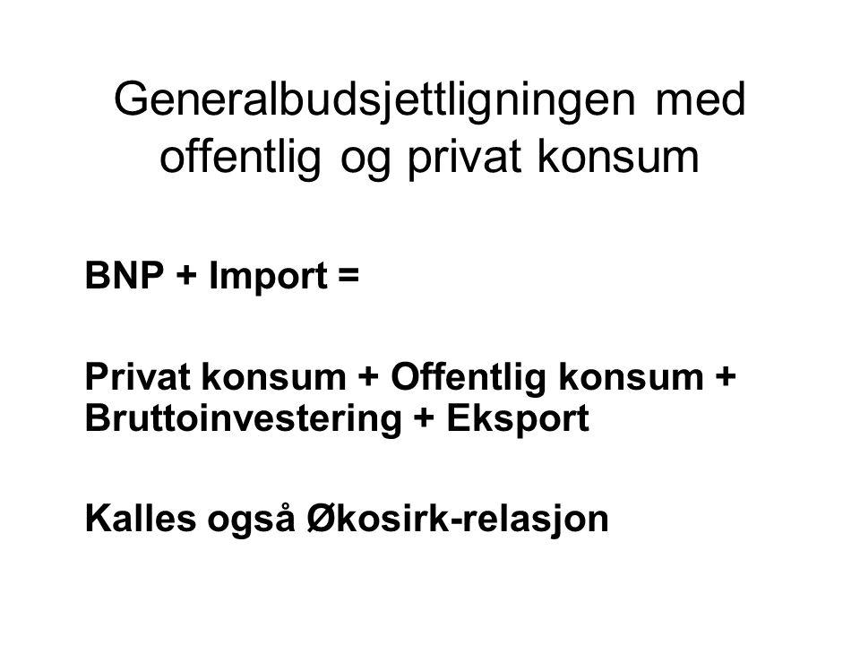 Generalbudsjettligningen med offentlig og privat konsum