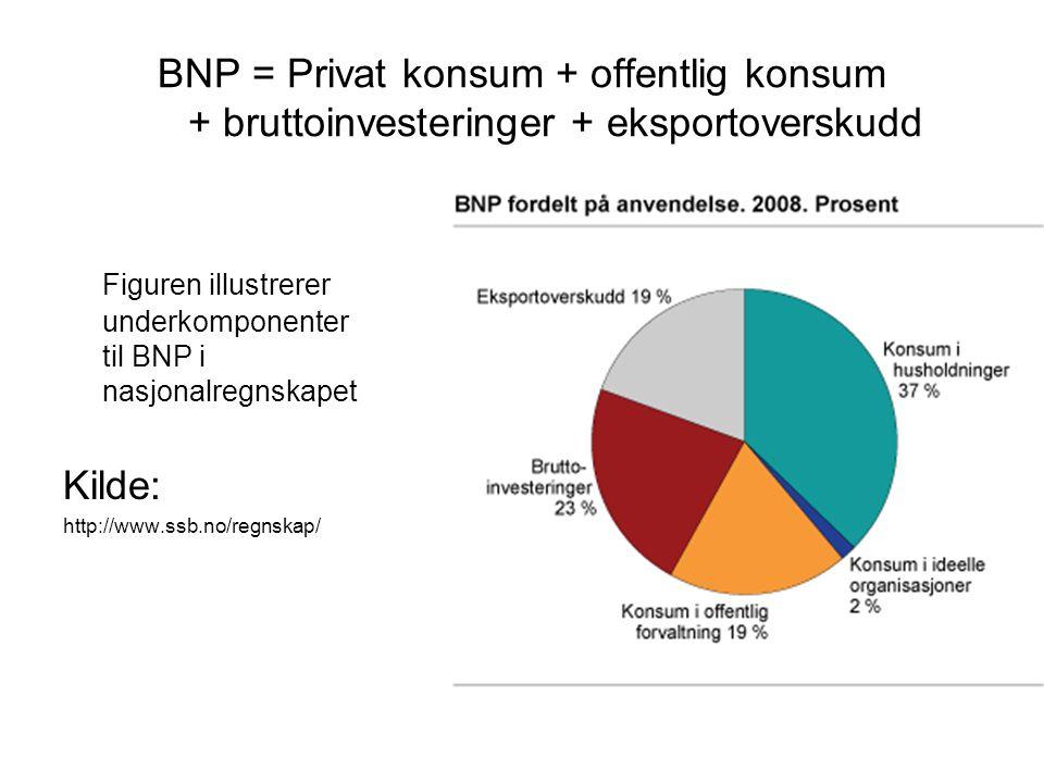 Figuren illustrerer underkomponenter til BNP i nasjonalregnskapet