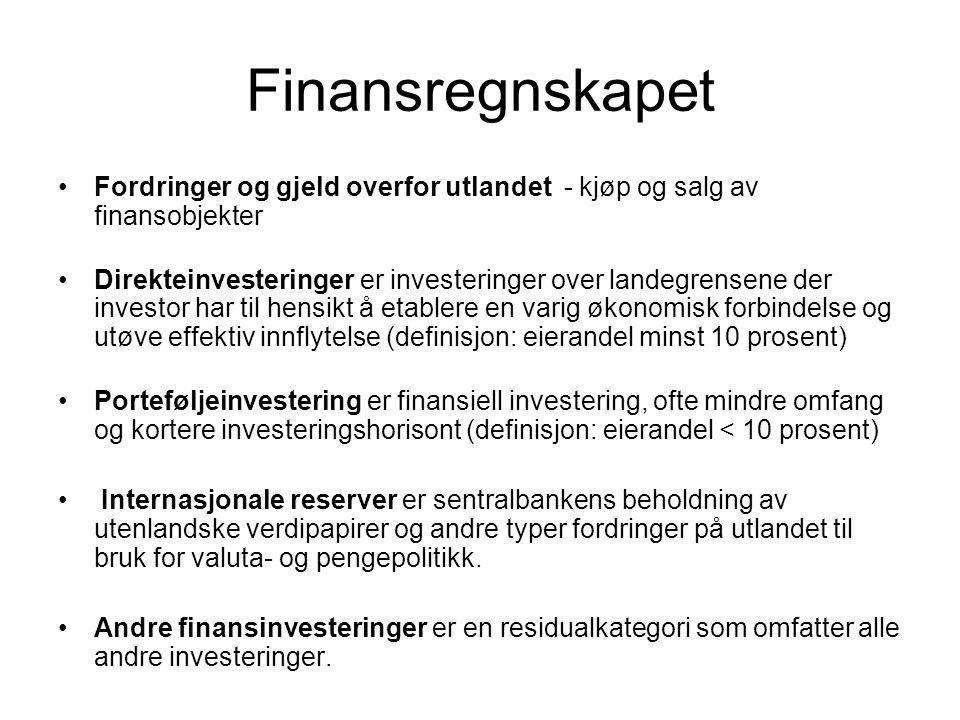 Finansregnskapet Fordringer og gjeld overfor utlandet - kjøp og salg av finansobjekter.
