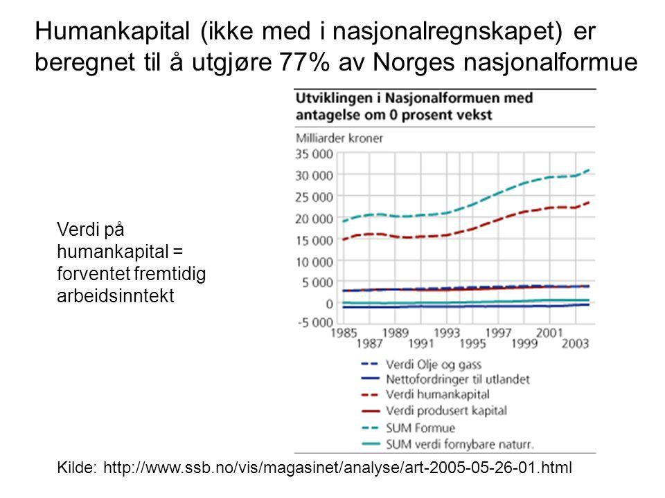 Humankapital (ikke med i nasjonalregnskapet) er beregnet til å utgjøre 77% av Norges nasjonalformue