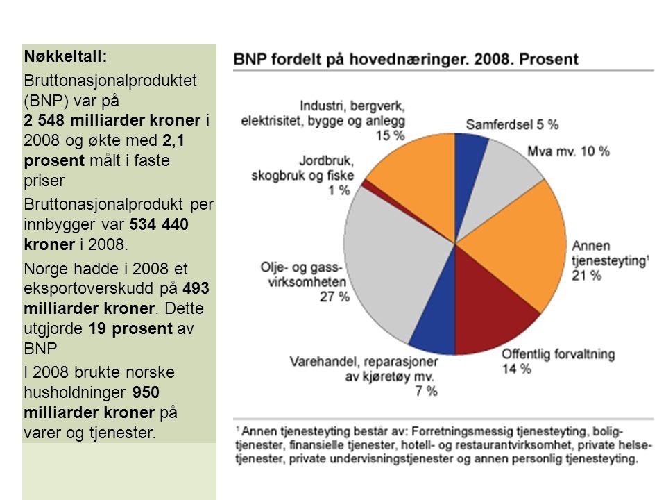 Nøkkeltall: Bruttonasjonalproduktet (BNP) var på 2 548 milliarder kroner i 2008 og økte med 2,1 prosent målt i faste priser.