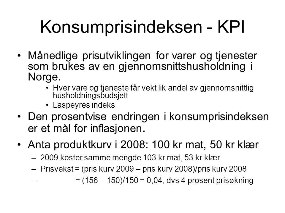 Konsumprisindeksen - KPI