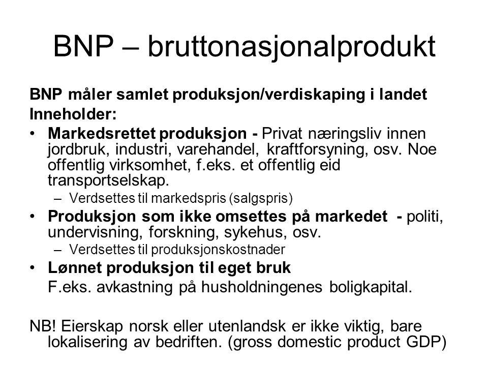 BNP – bruttonasjonalprodukt
